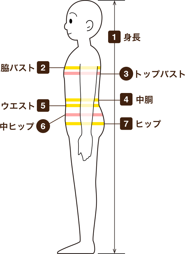 各部位対応箇所の図